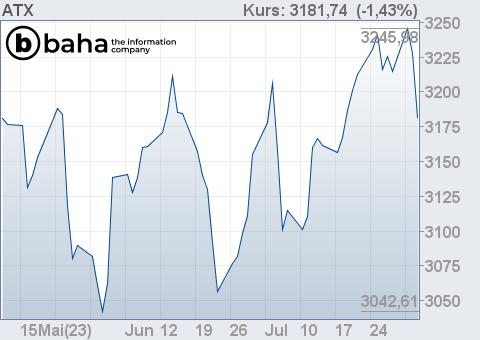 Börse Live Kurse